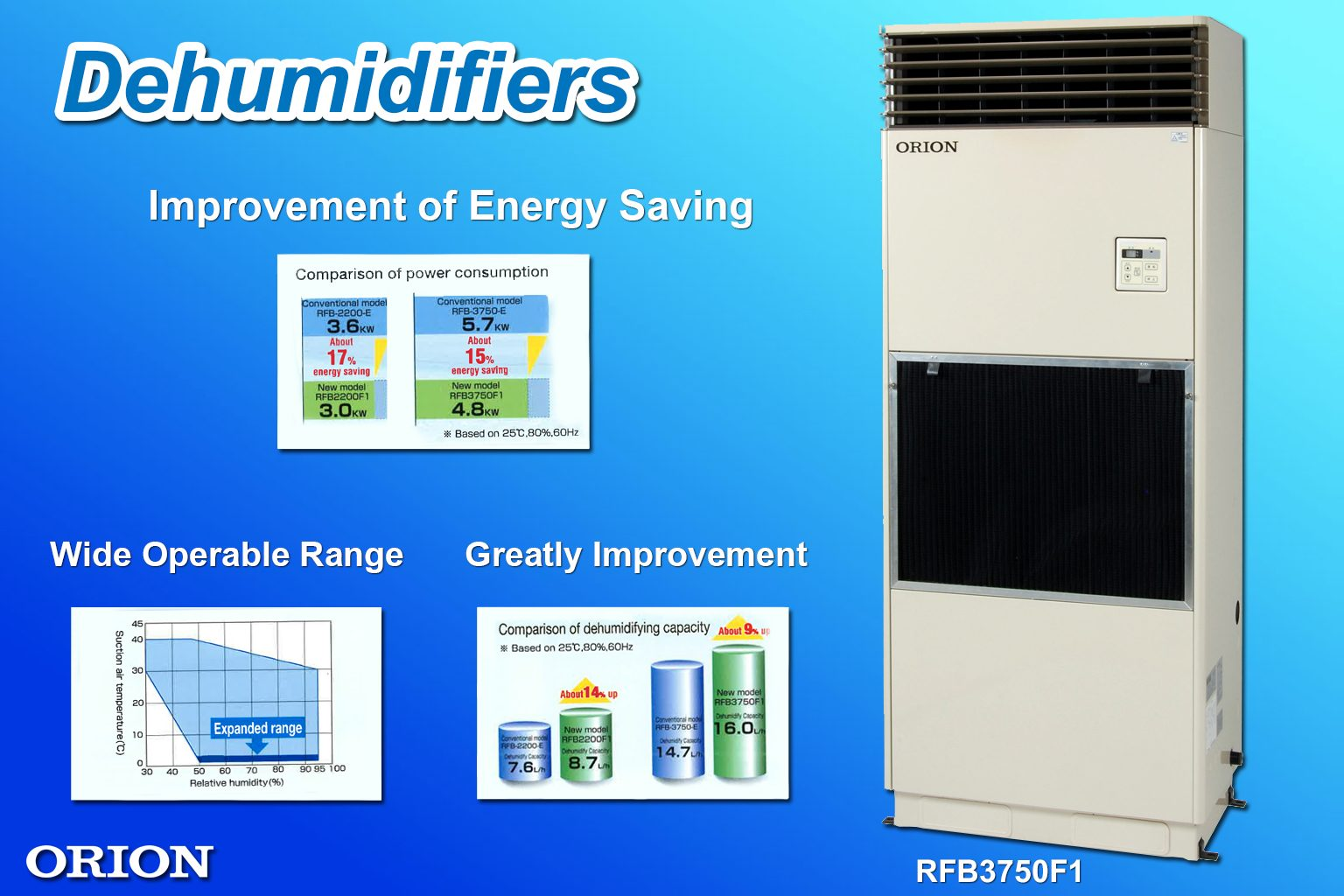 เครื่อง dehumidifier